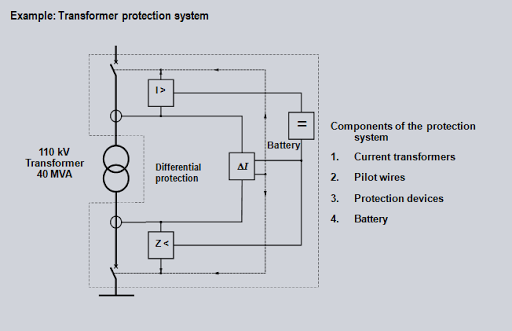 Example: Transformer protection system | electricaltm's Blog